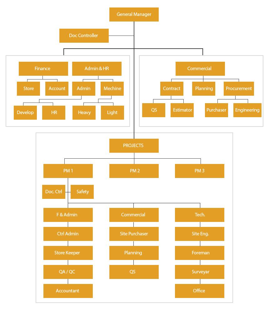 organisationalchart